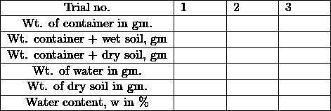 \begin{tabular}{|c|c|c|c|} \hline Trial no. & 1\hspace{1cm} & 2\hspace{1cm} & 3\hspace{1cm} \ \hline Wt. of container in gm. & & & \ \hline Wt. container + wet soil, gm & & & \ \hline Wt. container + dry soil, gm & & & \ \hline Wt. of water in gm. & & & \ \hline Wt. of dry soil in gm. & & & \ \hline Water content, w in \% & & & \ \hline \end{tabular}