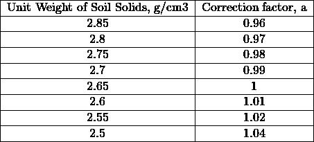 \begin{tabular}{ c c } \hline Unit Weight of Soil Solids, g/cm3 & Correction factor, a \\ \hline 2.85 & 0.96 \\ \hline 2.8 & 0.97 \\ \hline 2.75 & 0.98 \\ \hline 2.7 & 0.99 \\ \hline 2.65 & 1 \\ \hline 2.6 & 1.01 \\ \hline 2.55 & 1.02 \\ \hline 2.5 & 1.04 \\ \hline \end{tabular}% }