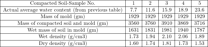 \begin{tabular}{ c c c c c c } \hline Compacted Soil-Sample No. & 1 & 2 & 3 & 4 & 5 \\ \hline Actual average water content (from previous table) & 7.7 & 11.6 & 15.9 & 18.9 & 23.6 \\ \hline Mass of mold (gm) & 1929 & 1929 & 1929 & 1929 & 1929 \\ \hline Mass of compacted soil and mold (gm) & 3560 & 3760 & 3910 & 3869 & 3716 \\ \hline Wet mass of soil in mold (gm) & 1631 & 1831 & 1981 & 1940 & 1787 \\ \hline Wet density (g/cm3) & 1.73 & 1.94 & 2.10 & 2.06 & 1.89 \\ \hline Dry density (g/cm3) & 1.60 & 1.74 & 1.81 & 1.73 & 1.53 \\ \hline \end{tabular}