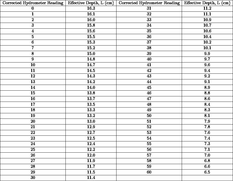 \begin{tabular}{ c c c c } \hline Corrected Hydrometer Reading & Effective Depth, L (cm) & Corrected Hydrometer Reading & Effective Depth, L (cm) \\ \hline 0 & 16.3 & 31 & 11.2 \\ \hline 1 & 16.1 & 32 & 11.1 \\ \hline 2 & 16.0 & 33 & 10.9 \\ \hline 3 & 15.8 & 34 & 10.7 \\ \hline 4 & 15.6 & 35 & 10.6 \\ \hline 5 & 15.5 & 36 & 10.4 \\ \hline 6 & 15.3 & 37 & 10.2 \\ \hline 7 & 15.2 & 38 & 10.1 \\ \hline 8 & 15.0 & 39 & 9.9 \\ \hline 9 & 14.8 & 40 & 9.7 \\ \hline 10 & 14.7 & 41 & 9.6 \\ \hline 11 & 14.5 & 42 & 9.4 \\ \hline 12 & 14.3 & 43 & 9.2 \\ \hline 13 & 14.2 & 44 & 9.1 \\ \hline 14 & 14.0 & 45 & 8.9 \\ \hline 15 & 13.8 & 46 & 8.8 \\ \hline 16 & 13.7 & 47 & 8.6 \\ \hline 17 & 13.5 & 48 & 8.4 \\ \hline 18 & 13.3 & 49 & 8.3 \\ \hline 19 & 13.2 & 50 & 8.1 \\ \hline 20 & 13.0 & 51 & 7.9 \\ \hline 21 & 12.9 & 52 & 7.8 \\ \hline 22 & 12.7 & 53 & 7.6 \\ \hline 23 & 12.5 & 54 & 7.4 \\ \hline 24 & 12.4 & 55 & 7.3 \\ \hline 25 & 12.2 & 56 & 7.1 \\ \hline 26 & 12.0 & 57 & 7.0 \\ \hline 27 & 11.9 & 58 & 6.8 \\ \hline 28 & 11.7 & 59 & 6.6 \\ \hline 29 & 11.5 & 60 & 6.5 \\ \hline 30 & 11.4 & & \\ \hline \end{tabular}% }