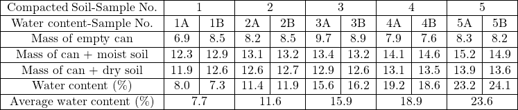 \begin{tabular}{ c c c c c c c c c c c } \hline Compacted Soil-Sample No. & \multicolumn{2}{c }{1} & \multicolumn{2}{c }{2} & \multicolumn{2}{c }{3} & \multicolumn{2}{c }{4} & \multicolumn{2}{c }{5} \\ \hline Water content-Sample No. & 1A & 1B & 2A & 2B & 3A & 3B & 4A & 4B & 5A & 5B \\ \hline Mass of empty can & 6.9 & 8.5 & 8.2 & 8.5 & 9.7 & 8.9 & 7.9 & 7.6 & 8.3 & 8.2 \\ \hline Mass of can + moist soil & 12.3 & 12.9 & 13.1 & 13.2 & 13.4 & 13.2 & 14.1 & 14.6 & 15.2 & 14.9 \\ \hline Mass of can + dry soil & 11.9 & 12.6 & 12.6 & 12.7 & 12.9 & 12.6 & 13.1 & 13.5 & 13.9 & 13.6 \\ \hline Water content (\%) & 8.0 & 7.3 & 11.4 & 11.9 & 15.6 & 16.2 & 19.2 & 18.6 & 23.2 & 24.1 \\ \hline Average water content (\%) & \multicolumn{2}{c }{7.7} & \multicolumn{2}{c }{11.6} & \multicolumn{2}{c }{15.9} & \multicolumn{2}{c }{18.9} & \multicolumn{2}{c }{23.6} \\ \hline \end{tabular}