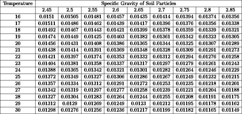 \begin{tabular}{ c c c c c c c c c c } \hline Temperature & \multicolumn{9}{c }{Specific Gravity of Soil Particles} \\ \hline & 2.45 & 2.5 & 2.55 & 2.6 & 2.65 & 2.7 & 2.75 & 2.8 & 2.85 \\ \hline 16 & 0.0151 & 0.01505 & 0.01481 & 0.01457 & 0.01435 & 0.01414 & 0.01394 & 0.01374 & 0.01356 \\ \hline 17 & 0.01511 & 0.01486 & 0.01462 & 0.01439 & 0.01417 & 0.01396 & 0.01376 & 0.01356 & 0.01338 \\ \hline 18 & 0.01492 & 0.01467 & 0.01443 & 0.01421 & 0.01399 & 0.01378 & 0.01359 & 0.01339 & 0.01321 \\ \hline 19 & 0.01474 & 0.01449 & 0.01425 & 0.01403 & 0.01382 & 0.01361 & 0.01342 & 0.01323 & 0.01305 \\ \hline 20 & 0.01456 & 0.01431 & 0.01408 & 0.01386 & 0.01365 & 0.01344 & 0.01325 & 0.01307 & 0.01289 \\ \hline 21 & 0.01438 & 0.01414 & 0.01391 & 0.01369 & 0.01348 & 0.01328 & 0.01309 & 0.01291 & 0.01273 \\ \hline 22 & 0.01421 & 0.01397 & 0.01374 & 0.01353 & 0.01332 & 0.01312 & 0.01294 & 0.01276 & 0.01258 \\ \hline 23 & 0.01404 & 0.01381 & 0.01358 & 0.01337 & 0.01317 & 0.01297 & 0.01279 & 0.01261 & 0.01243 \\ \hline 24 & 0.01388 & 0.01365 & 0.01342 & 0.01321 & 0.01301 & 0.01282 & 0.01264 & 0.01246 & 0.01229 \\ \hline 25 & 0.01372 & 0.01349 & 0.01327 & 0.01306 & 0.01286 & 0.01267 & 0.01249 & 0.01232 & 0.01215 \\ \hline 26 & 0.01357 & 0.01334 & 0.01312 & 0.01291 & 0.01272 & 0.01253 & 0.01235 & 0.01218 & 0.01201 \\ \hline 27 & 0.01342 & 0.01319 & 0.01297 & 0.01277 & 0.01258 & 0.01239 & 0.01221 & 0.01204 & 0.01188 \\ \hline 28 & 0.01327 & 0.01304 & 0.01283 & 0.01264 & 0.01244 & 0.01255 & 0.01208 & 0.01191 & 0.01175 \\ \hline 29 & 0.01312 & 0.0129 & 0.01269 & 0.01249 & 0.0123 & 0.01212 & 0.01195 & 0.01178 & 0.01162 \\ \hline 30 & 0.01298 & 0.01276 & 0.01256 & 0.01236 & 0.01217 & 0.01199 & 0.01182 & 0.01165 & 0.01149 \\ \hline \end{tabular}% }