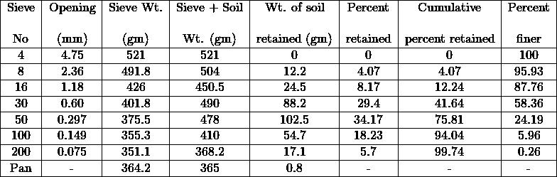 \begin{tabular}{|c|c|c|c|c|c|c|c|} \hline \multirow{}{}{Sieve} & \multirow{}{}{Opening} & \multirow{}{}{Sieve Wt.} & \multirow{}{}{Sieve + Soil} & \multirow{}{}{Wt. of soil} & \multirow{}{}{Percent} & \multirow{}{}{Cumulative} & \multirow{}{}{Percent} \\ & & & & & & & \\ No & (mm) & (gm) & Wt. (gm) & retained (gm) & retained & percent retained & finer \\ \hline 4 & 4.75 & 521 & 521 & 0 & 0 & 0 & 100 \\ \hline 8 & 2.36 & 491.8 & 504 & 12.2 & 4.07 & 4.07 & 95.93 \\ \hline 16 & 1.18 & 426 & 450.5 & 24.5 & 8.17 & 12.24 & 87.76 \\ \hline 30 & 0.60 & 401.8 & 490 & 88.2 & 29.4 & 41.64 & 58.36 \\ \hline 50 & 0.297 & 375.5 & 478 & 102.5 & 34.17 & 75.81 & 24.19 \\ \hline 100 & 0.149 & 355.3 & 410 & 54.7 & 18.23 & 94.04 & 5.96 \\ \hline 200 & 0.075 & 351.1 & 368.2 & 17.1 & 5.7 & 99.74 & 0.26 \\ \hline Pan & - & 364.2 & 365 & 0.8 & - & - & - \\ \hline \end{tabular}%