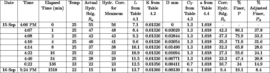 \resizebox{\linewidth}{% \begin{tabular}{ c c c c c c c c c c c c c c } \hline Date & Time & Elapsed & Temp & Actual & Hydr. Corr. & L & K from & D mm & $C_T$ & a from & Corr. & \% & \% \\ & & Time (min) & & Hydr. & for & from & Table & & from & Table & Hydr. & Finer, & Adjusted \\ & & & & Rdg. & Meniscus & Table & 4.2 & & Table & 4.4 & Rdg. & P & Finer, \\ & & & & $R_a$ & & 4.1 & & & 4.3 & & $R_c$ & & $P_A$ \\ \hline 15-Sep & 4:06 PM & 0 & 25 & 55 & 56 & 7.1 & 0.01326 & 0 & 1.3 & 1.018 & - & - & - \\ \hline & 4:07 & 1 & 25 & 47 & 48 & 8.4 & 0.01326 & 0.03029 & 1.3 & 1.018 & 42.3 & 86.1 & 37.8 \\ \hline & 4:08 & 2 & 25 & 42 & 43 & 9.2 & 0.01326 & 0.02844 & 1.3 & 1.018 & 37.3 & 75.9 & 33.3 \\ \hline & 4:10 & 4 & 25 & 40 & 41 & 9.6 & 0.01326 & 0.02054 & 1.3 & 1.018 & 35.3 & 71.9 & 31.6 \\ \hline & 4:14 & 8 & 25 & 37 & 38 & 10.1 & 0.01326 & 0.01490 & 1.3 & 1.018 & 32.3 & 65.8 & 28.6 \\ \hline & 4:22 & 16 & 25 & 32 & 33 & 10.9 & 0.01326 & 0.01094 & 1.3 & 1.018 & 27.3 & 55.6 & 24.1 \\ \hline & 4:40 & 34 & 25 & 28 & 29 & 11.5 & 0.01326 & 0.00771 & 1.3 & 1.018 & 23.3 & 47.4 & 20.8 \\ \hline & 6:22 & 136 & 23 & 22 & 23 & 12.5 & 0.01356 & 0.00411 & 0.7 & 1.018 & 16.7 & 34 & 14.9 \\ \hline 16-Sep & 5:24 PM & 1518 & 22 & 15 & 16 & 13.7 & 0.01366 & 0.00130 & 0.4 & 1.018 & 9.4 & 19.1 & 8.4 \\ \hline \end{tabular}% }