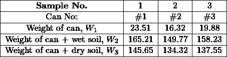 \begin{tabular}{ c c c c } \hline \textbf{Sample No.} & 1 & 2 & 3 \\ \hline Can No: & \#1 & \#2 & \#3 \\ \hline Weight of can, $W_1$ & 23.51 & 16.32 & 19.88 \\ \hline Weight of can + wet soil, $W_2$ & 165.21 & 149.77 & 158.23 \\ \hline Weight of can + dry soil, $W_3$ & 145.65 & 134.32 & 137.55 \\ \hline \end{tabular}