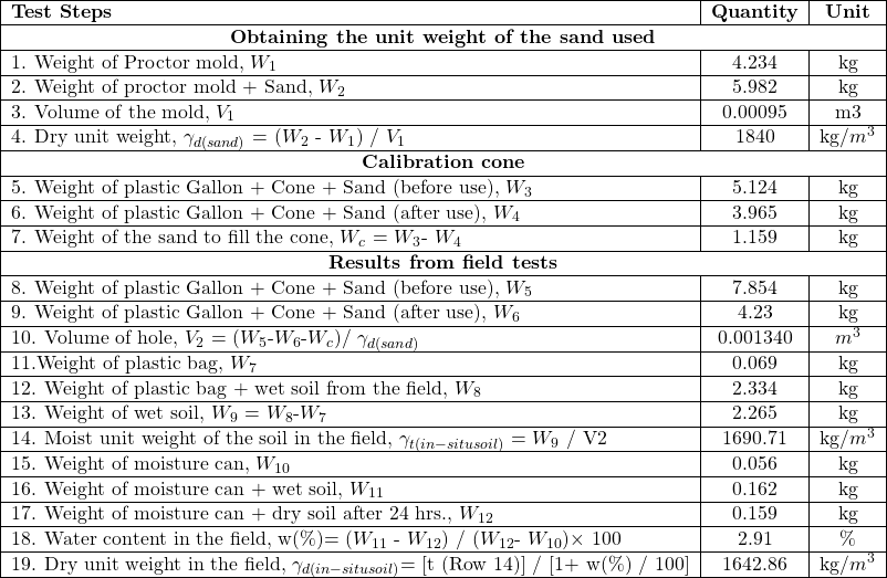 \begin{tabular}{ l c c } \hline \textbf{Test Steps} & \textbf{Quantity} & \textbf{Unit} \\ \hline \multicolumn{3}{ c }{\textbf{Obtaining the unit weight of the sand used}} \\ \hline 1. Weight of Proctor mold, $W_1$ & 4.234 & kg \\ \hline 2. Weight of proctor mold + Sand, $W_2$ & 5.982 & kg \\ \hline 3. Volume of the mold, $V_1$ & 0.00095 & m3 \\ \hline 4. Dry unit weight, $\gamma_{d(sand)}$ = ($W_2$ - $W_1$) / $V_1$ & 1840 & kg/$m^3$ \\ \hline \multicolumn{3}{ c }{\textbf{Calibration cone}} \\ \hline 5. Weight of plastic Gallon + Cone + Sand (before use), $W_3$ & 5.124 & kg \\ \hline 6. Weight of plastic Gallon + Cone + Sand (after use), $W_4$ & 3.965 & kg \\ \hline 7. Weight of the sand to fill the cone, $W_c$ = $W_3$- $W_4$ & 1.159 & kg \\ \hline \multicolumn{3}{ c }{\textbf{Results from field tests}} \\ \hline 8. Weight of plastic Gallon + Cone + Sand (before use), $W_5$ & 7.854 & kg \\ \hline 9. Weight of plastic Gallon + Cone + Sand (after use), $W_6$ & 4.23 & kg \\ \hline 10. Volume of hole, $V_2$ = ($W_5$-$W_6$-$W_c$)/ $\gamma_{d(sand)}$ & 0.001340 & $m^3$ \\ \hline 11.Weight of plastic bag, $W_7$ & 0.069 & kg \\ \hline 12. Weight of plastic bag + wet soil from the field, $W_8$ & 2.334 & kg \\ \hline 13. Weight of wet soil, $W_9$ = $W_8$-$W_7$ & 2.265 & kg \\ \hline 14. Moist unit weight of the soil in the field, $\gamma_{t(in-situ soil)}$ = $W_9$ / V2 & 1690.71 & kg/$m^3$ \\ \hline 15. Weight of moisture can, $W_{10}$ & 0.056 & kg \\ \hline 16. Weight of moisture can + wet soil, $W_{11}$ & 0.162 & kg \\ \hline 17. Weight of moisture can + dry soil after 24 hrs., $W_{12}$ & 0.159 & kg \\ \hline 18. Water content in the field, w(\%)= ($W_{11}$ - $W_{12}$) / ($W_{12}$- $W_{10})\times$ 100 & 2.91 & \% \\ \hline 19. Dry unit weight in the field, $\gamma_{d(in-situ soil)}$= {[}t (Row 14){]} / {[}1+ w(\%) / 100{]} & 1642.86 & kg/$m^3$ \\ \hline \end{tabular}