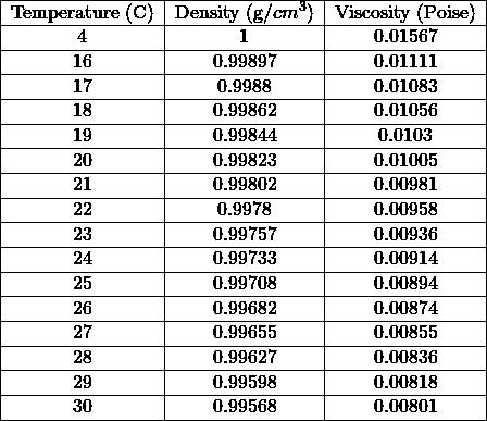 \begin{tabular}{ c c c } \hline Temperature (C) & Density (g/$cm^3$) & Viscosity (Poise) \\ \hline 4 & 1 & 0.01567 \\ \hline 16 & 0.99897 & 0.01111 \\ \hline 17 & 0.9988 & 0.01083 \\ \hline 18 & 0.99862 & 0.01056 \\ \hline 19 & 0.99844 & 0.0103 \\ \hline 20 & 0.99823 & 0.01005 \\ \hline 21 & 0.99802 & 0.00981 \\ \hline 22 & 0.9978 & 0.00958 \\ \hline 23 & 0.99757 & 0.00936 \\ \hline 24 & 0.99733 & 0.00914 \\ \hline 25 & 0.99708 & 0.00894 \\ \hline 26 & 0.99682 & 0.00874 \\ \hline 27 & 0.99655 & 0.00855 \\ \hline 28 & 0.99627 & 0.00836 \\ \hline 29 & 0.99598 & 0.00818 \\ \hline 30 & 0.99568 & 0.00801 \\ \hline \end{tabular}