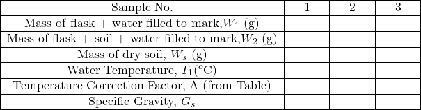 \begin{tabular}{ c c c c } \hline Sample No. & 1 & 2 & 3 \\ \hline Mass of flask + water filled to mark,$W_1$ (g) & \hspace{1cm} & \hspace{1cm} & \hspace{1cm} \\ \hline Mass of flask + soil + water filled to mark,$W_2$ (g) & & & \\ \hline Mass of dry soil, $W_s$ (g) & & & \\ \hline Water Temperature, $T_1 (^o$C) & & & \\ \hline Temperature Correction Factor, A (from Table) & & & \\ \hline Specific Gravity, $G_s$ & & & \\ \hline \end{tabular}