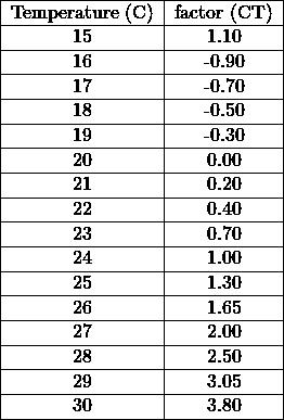 \begin{tabular}{ c c } \hline Temperature (°C) & factor (CT) \\ \hline 15 & 1.10 \\ \hline 16 & -0.90 \\ \hline 17 & -0.70 \\ \hline 18 & -0.50 \\ \hline 19 & -0.30 \\ \hline 20 & 0.00 \\ \hline 21 & 0.20 \\ \hline 22 & 0.40 \\ \hline 23 & 0.70 \\ \hline 24 & 1.00 \\ \hline 25 & 1.30 \\ \hline 26 & 1.65 \\ \hline 27 & 2.00 \\ \hline 28 & 2.50 \\ \hline 29 & 3.05 \\ \hline 30 & 3.80 \\ \hline \end{tabular}% }