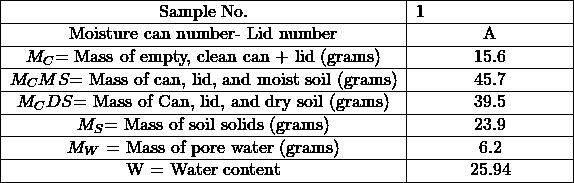 \begin{tabular}{ c c } \hline Sample No. & 1\hspace{3cm} \\ \hline Moisture can number- Lid number & A \\ \hline $M_C$= Mass of empty, clean can + lid (grams) & 15.6 \\ \hline $M_CMS$= Mass of can, lid, and moist soil (grams) & 45.7 \\ \hline $M_CDS$= Mass of Can, lid, and dry soil (grams) & 39.5 \\ \hline $M_S$= Mass of soil solids (grams) & 23.9 \\ \hline $M_W$ = Mass of pore water (grams) & 6.2 \\ \hline W = Water content & 25.94 \\ \hline \end{tabular}