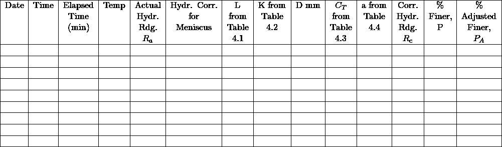 \resizebox{\textwidth}{% \begin{tabular}{ c c c c c c c c c c c c c c } \hline Date & Time & Elapsed & Temp & Actual & Hydr. Corr. & L & K from & D mm & $C_T$ & a from & Corr. & \% & \% \\ & & Time & & Hydr. & for & from & Table & & from & Table & Hydr. & Finer, & Adjusted \\ & & (min) & & Rdg. & Meniscus & Table & 4.2 & & Table & 4.4 & Rdg. & P & Finer, \\ & & & & $R_a$ & & 4.1 & & & 4.3 & & $R_c$ & & $P_A$ \\ \hline & & & & & & & & & & & & & \\ \hline & & & & & & & & & & & & & \\ \hline & & & & & & & & & & & & & \\ \hline & & & & & & & & & & & & & \\ \hline & & & & & & & & & & & & & \\ \hline & & & & & & & & & & & & & \\ \hline & & & & & & & & & & & & & \\ \hline & & & & & & & & & & & & & \\ \hline & & & & & & & & & & & & & \\ \hline \end{tabular}% }