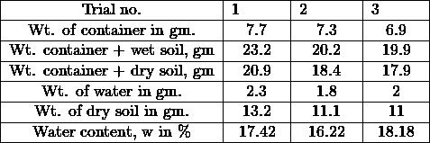 \begin{tabular}{|c|c|c|c|} \hline Trial no. & 1\hspace{1cm} & 2 \hspace{1cm} & 3\hspace{1cm} \ \hline Wt. of container in gm. & 7.7 & 7.3 & 6.9 \ \hline Wt. container + wet soil, gm & 23.2 & 20.2 & 19.9 \ \hline Wt. container + dry soil, gm & 20.9 & 18.4 & 17.9 \ \hline Wt. of water in gm. & 2.3 & 1.8 & 2 \ \hline Wt. of dry soil in gm. & 13.2 & 11.1 & 11 \ \hline Water content, w in \% & 17.42 & 16.22 & 18.18 \ \hline \end{tabular}