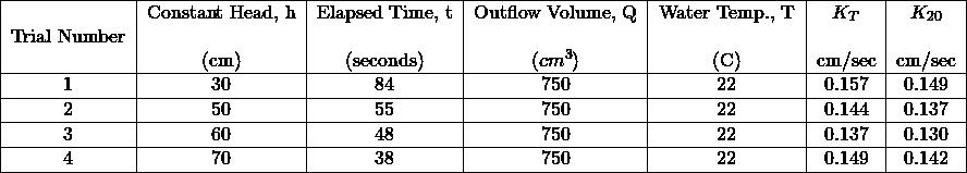 \begin{tabular}{ c c c c c c c } \hline Trial Number & \begin{tabular}[c]{@{}c@{}}Constant Head, h\\ \\ (cm)\end{tabular} & \begin{tabular}[c]{@{}c@{}}Elapsed Time, t\\ \\ (seconds)\end{tabular} & \begin{tabular}[c]{@{}c@{}}Outflow Volume, Q\\ \\ ($cm^3$)\end{tabular} & \begin{tabular}[c]{@{}c@{}}Water Temp., T\\ \\ (C)\end{tabular} & \begin{tabular}[c]{@{}c@{}}$K_T$\\ \\ cm/sec\end{tabular} & \begin{tabular}[c]{@{}c@{}}$K_{20}$ \\ \\ cm/sec\end{tabular} \\ \hline 1 & 30 & 84 & 750 & 22 & 0.157 & 0.149 \\ \hline 2 & 50 & 55 & 750 & 22 & 0.144 & 0.137 \\ \hline 3 & 60 & 48 & 750 & 22 & 0.137 & 0.130 \\ \hline 4 & 70 & 38 & 750 & 22 & 0.149 & 0.142 \\ \hline \end{tabular}