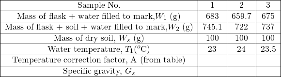\begin{tabular}{ c c c c } \hline Sample No. & 1 & 2 & 3 \\ \hline Mass of flask + water filled to mark,$W_1$ (g) & 683 & 659.7 & 675 \\ \hline Mass of flask + soil + water filled to mark,$W_2$ (g) & 745.1 & 722 & 737 \\ \hline Mass of dry soil, $W_s$ (g) & 100 & 100 & 100 \\ \hline Water temperature, $T_1 (^o$C) & 23 & 24 & 23.5 \\ \hline Temperature correction factor, A (from table) & & & \\ \hline Specific gravity, $G_s$ & & & \\ \hline \end{tabular}
