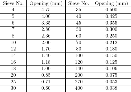 \begin{tabular}{|c|c|c|c|} \hline Sieve No. & Opening (mm) & Sieve No. & Opening (mm) \\ \hline 4 & 4.75 & 35 & 0.500 \\ \hline 5 & 4.00 & 40 & 0.425 \\ \hline 6 & 3.35 & 45 & 0.355 \\ \hline 7 & 2.80 & 50 & 0.300 \\ \hline 8 & 2.36 & 60 & 0.250 \\ \hline 10 & 2.00 & 70 & 0.212 \\ \hline 12 & 1.70 & 80 & 0.180 \\ \hline 14 & 1.40 & 100 & 0.150 \\ \hline 16 & 1.18 & 120 & 0.125 \\ \hline 18 & 1.00 & 140 & 0.106 \\ \hline 20 & 0.85 & 200 & 0.075 \\ \hline 25 & 0.71 & 270 & 0.053 \\ \hline 30 & 0.60 & 400 & 0.038 \\ \hline \end{tabular}