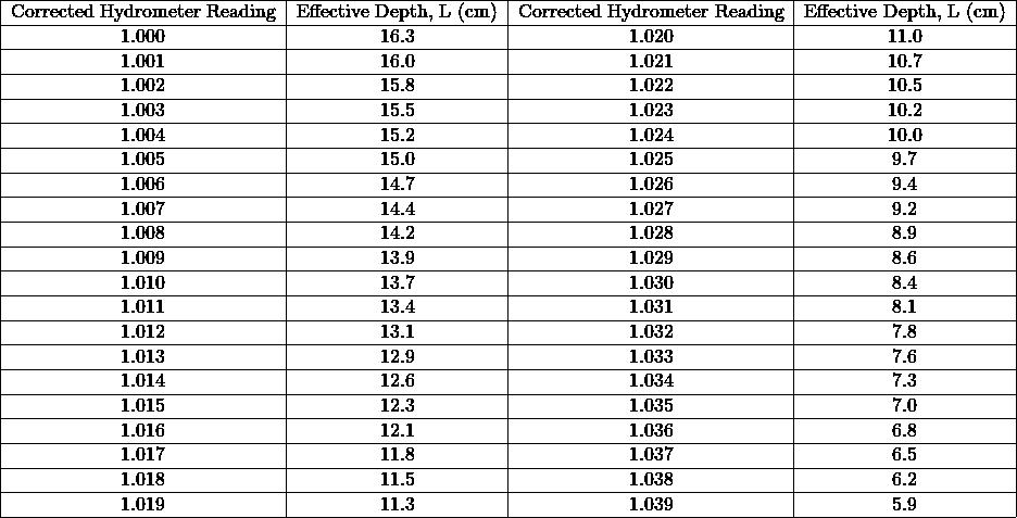 \begin{tabular}{ c c c c } \hline Corrected Hydrometer Reading & Effective Depth, L (cm) & Corrected Hydrometer Reading & Effective Depth, L (cm) \\ \hline 1.000 & 16.3 & 1.020 & 11.0 \\ \hline 1.001 & 16.0 & 1.021 & 10.7 \\ \hline 1.002 & 15.8 & 1.022 & 10.5 \\ \hline 1.003 & 15.5 & 1.023 & 10.2 \\ \hline 1.004 & 15.2 & 1.024 & 10.0 \\ \hline 1.005 & 15.0 & 1.025 & 9.7 \\ \hline 1.006 & 14.7 & 1.026 & 9.4 \\ \hline 1.007 & 14.4 & 1.027 & 9.2 \\ \hline 1.008 & 14.2 & 1.028 & 8.9 \\ \hline 1.009 & 13.9 & 1.029 & 8.6 \\ \hline 1.010 & 13.7 & 1.030 & 8.4 \\ \hline 1.011 & 13.4 & 1.031 & 8.1 \\ \hline 1.012 & 13.1 & 1.032 & 7.8 \\ \hline 1.013 & 12.9 & 1.033 & 7.6 \\ \hline 1.014 & 12.6 & 1.034 & 7.3 \\ \hline 1.015 & 12.3 & 1.035 & 7.0 \\ \hline 1.016 & 12.1 & 1.036 & 6.8 \\ \hline 1.017 & 11.8 & 1.037 & 6.5 \\ \hline 1.018 & 11.5 & 1.038 & 6.2 \\ \hline 1.019 & 11.3 & 1.039 & 5.9 \\ \hline \end{tabular}% }
