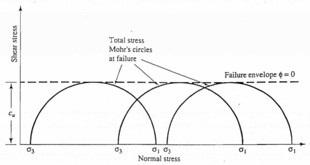 Total stress Mohr's circles and failure envelope for a triaxial test in unconsolidated undrained condition