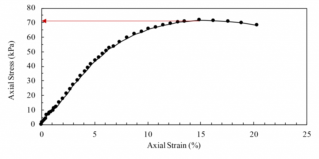 A graph showing axial stress in vertical axis and axial strain in horizontal axis. Peak axial stress was determined from this graph.