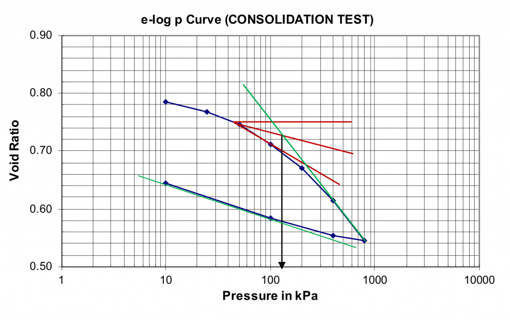 A graph (Void ratio vs pressure) showing the procedure for determining compression index, re-compression index and preconsolidation pressure.