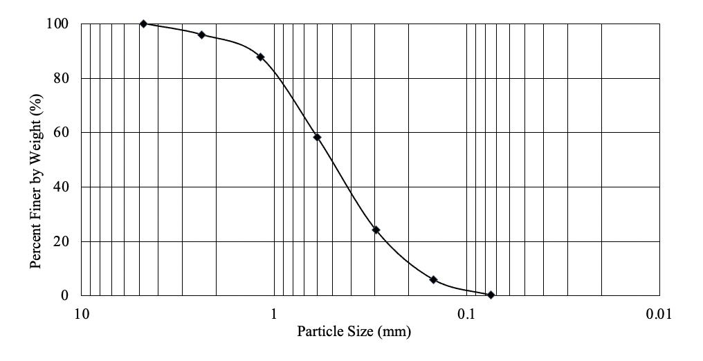 A semi-log graph where x-axis is particle size in millimeter and y-axis is percent finer by weight in %. This graph is a particle size distribution curve.