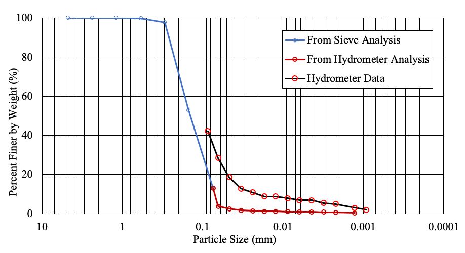 A semi-log graph where x-axis is particle size in millimeter and y-axis is percent finer weight in %. This graph has three lines. Blue one with small circle is from sieve analysis. Red one with small circle is from hydrometer analysis and red one with larger circle is the hydrometer data. X-axis ranges from 10 to 0.001 and y-axis ranges from 0 to 100.