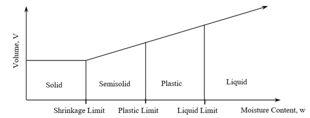 Qualitative positions of Atterberg limits on a moisture content scale. Solid, semisolid, plastic and liquid state of soil depends on the shrinkage limit, plastic limit and liquid limit.