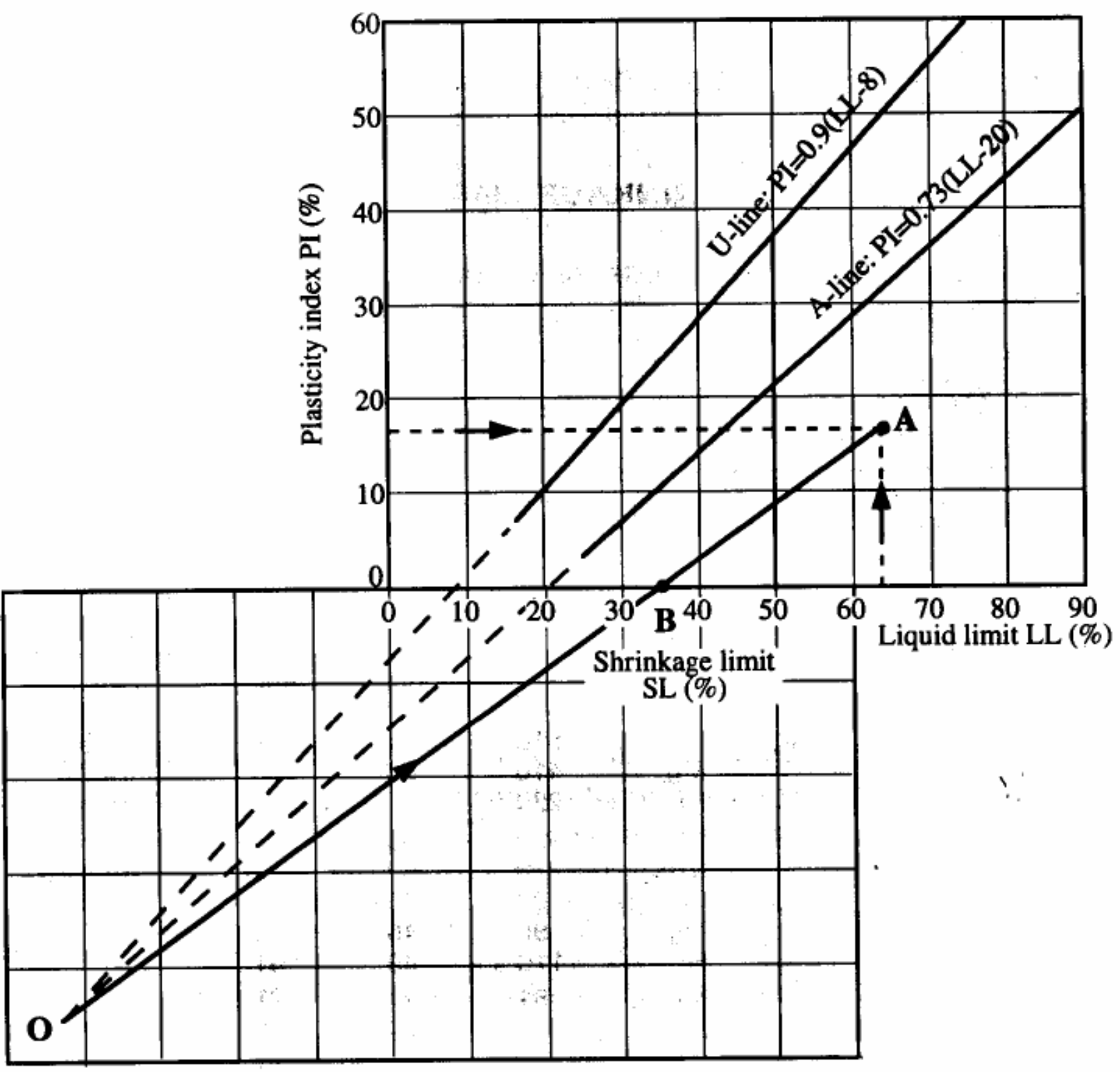 Determination of shrinkage limit from liquid limit and plasticity index. U line and A line should be extrapolated which intersects at O point. Connect the O point with A point (LL and PI of the sample). OA line intersects x axis at B point which is the Shrinkage limit of soil.