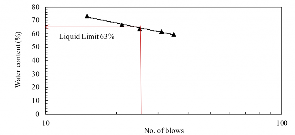 Flow Curve for Liquid Limit determination. Draw a best fit line in water content vs no of blows in a semi log graph paper. Determine The corresponding water content at 25 no of blows which is the liquid limit of the sample.