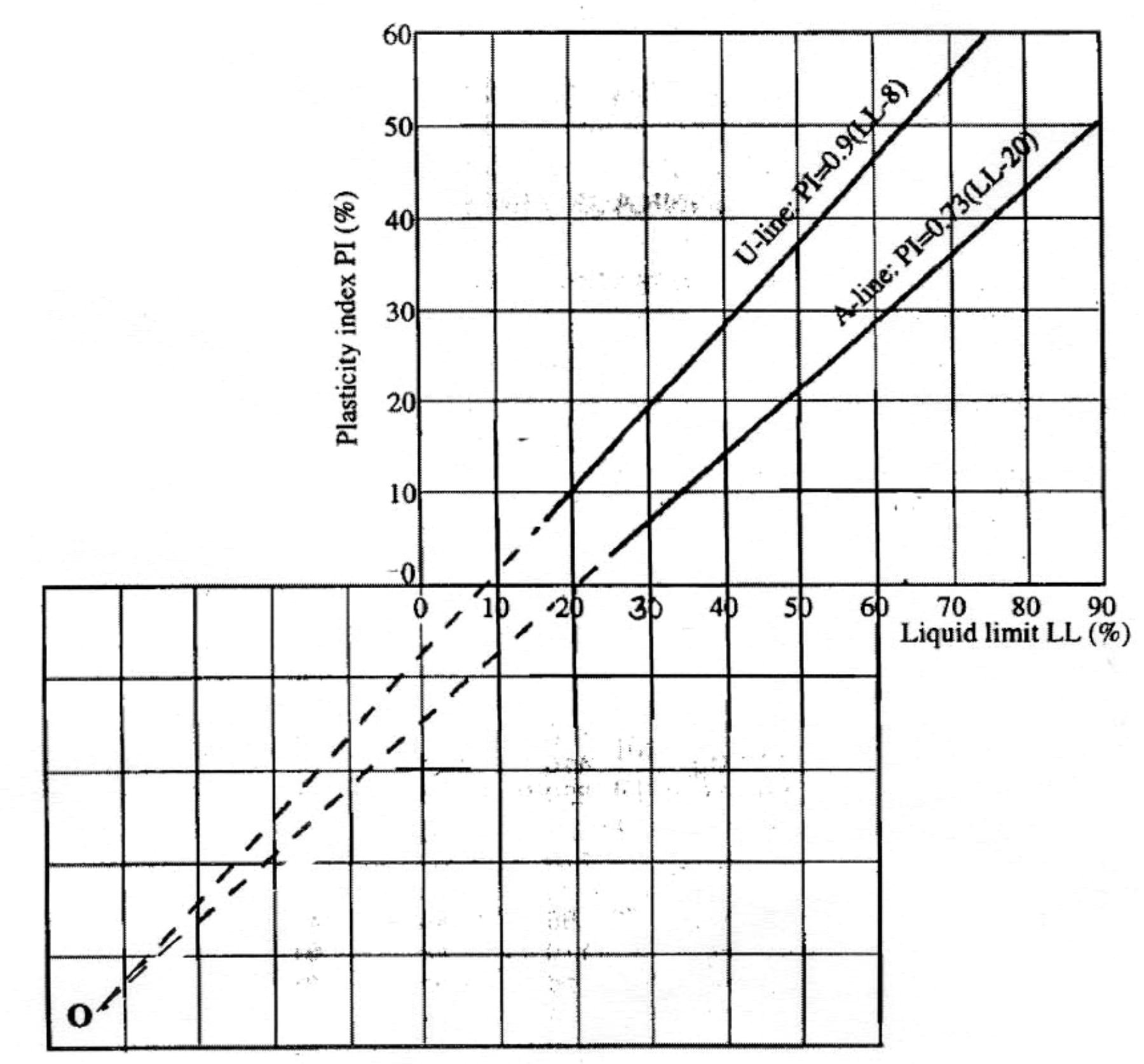 Blank graph for shrinkage limit determination
