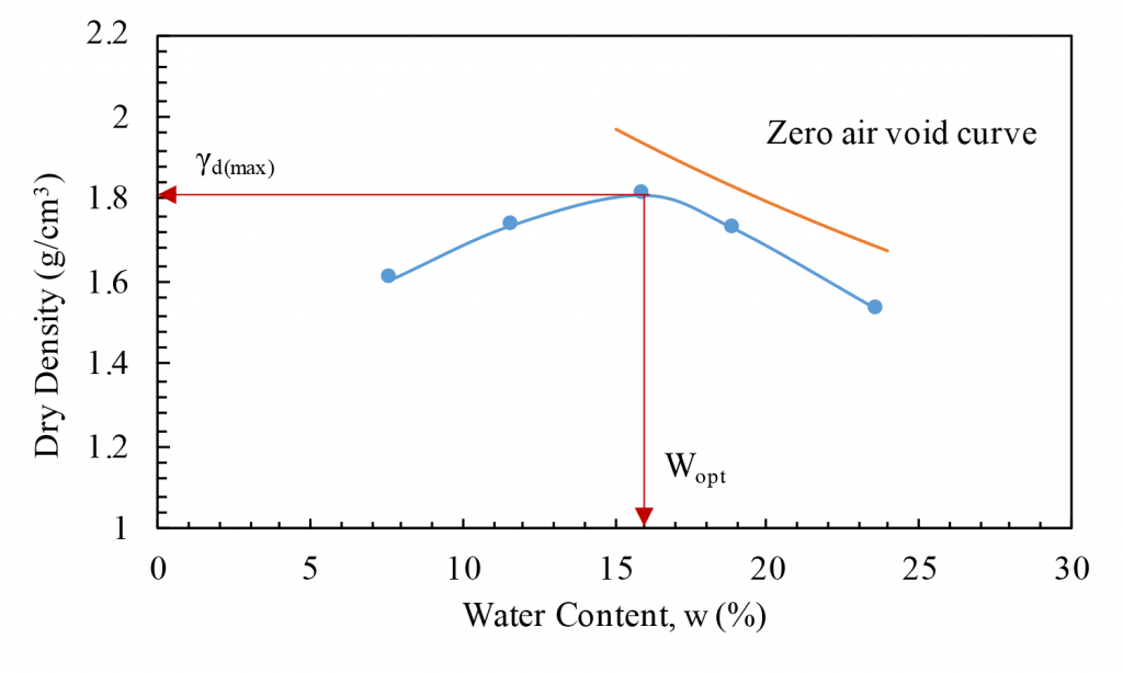Compaction curve and zero air void curve. Determine the maximum dry density which is the peak point of the compaction curve. Optimum moisture content corresponds to the maximum dry density.