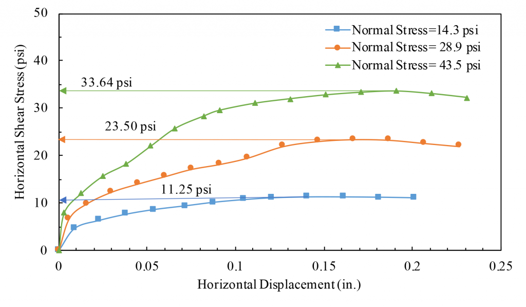A graph showing horizontal shear stress in vertical axis and horizontal displacement in horizontal axis for different normal load. Peak shear stress was determined from this graph for different normal stress.
