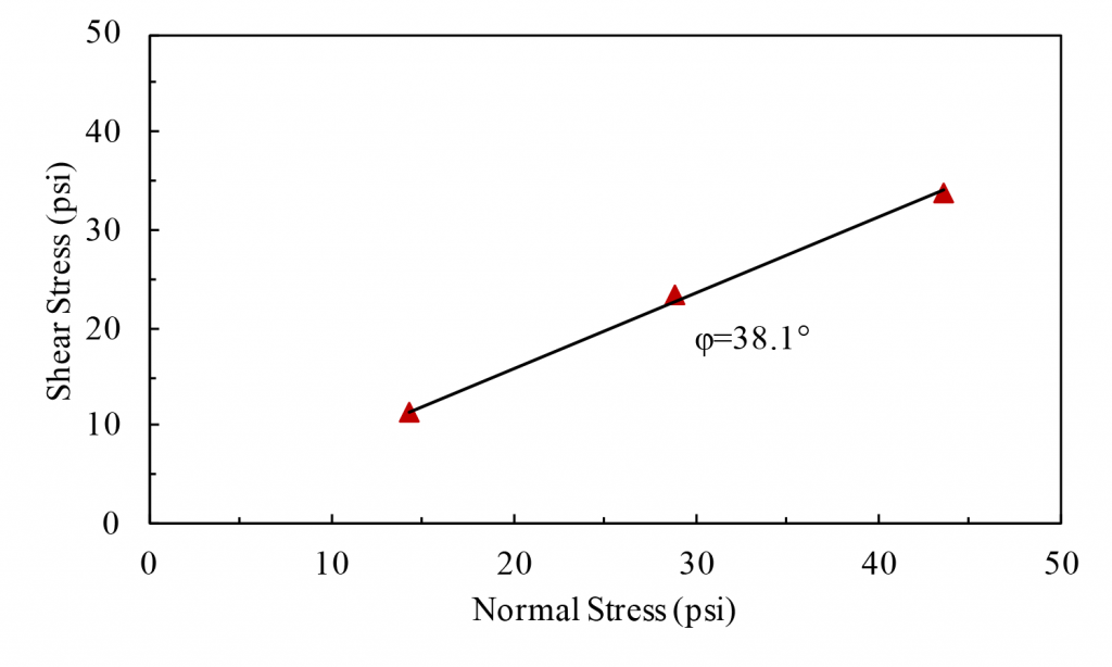 A graph showing shear stress in vertical axis and normal stress in horizontal axis. The value of angle of internal friction was determined from this graph.