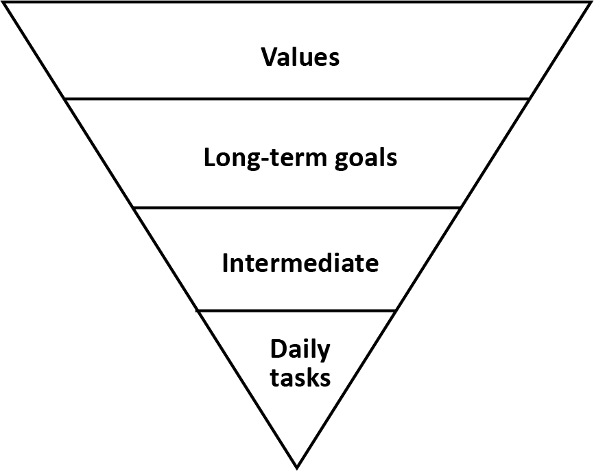 Inverted pyramid with the following contents starting at the base - daily tasks, intermediate, long-term goals, values