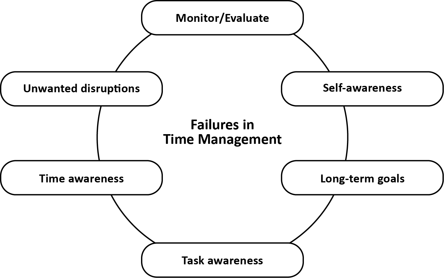 Diagram of failures in time management. Causes shown are - self-awareness, long-term goals, task awareness, time awareness, unwanted disruptions, monitor/evaluate