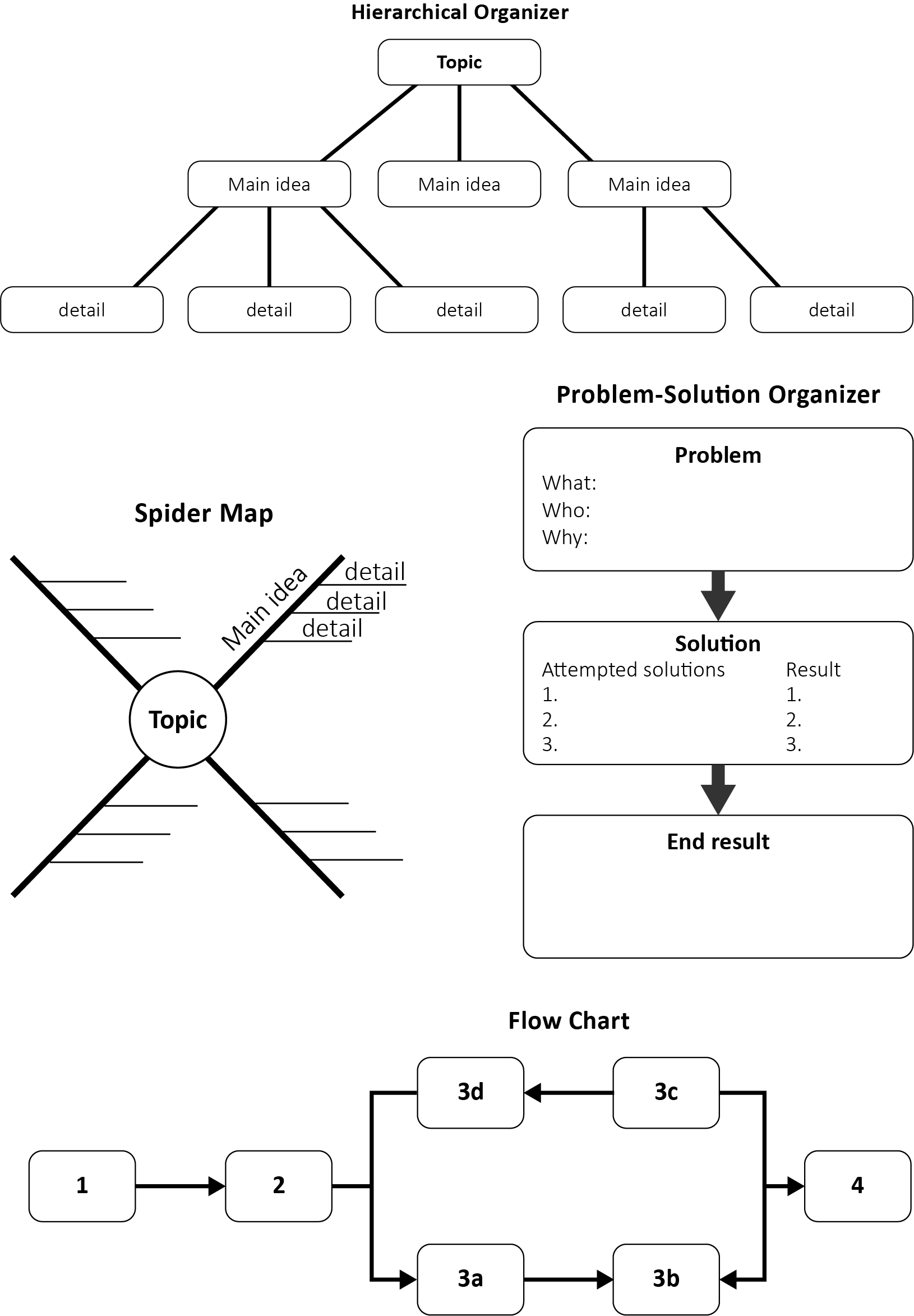 Examples of visual organizers: (1) Hierarchical Organizer, (2) Spider Map, (3) Problem Solution Organizer, (4) Flow Chart