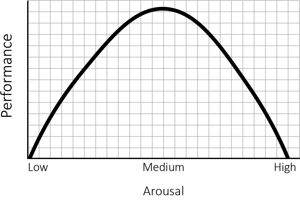 A bell curve that represents the anxiety to performance relationship. Performance peaks when mental arousal due to anxiety is medium