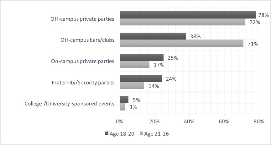Percentage of Current Drinkers in College Who Attended Various Places to Obtain Alcohol, by Age