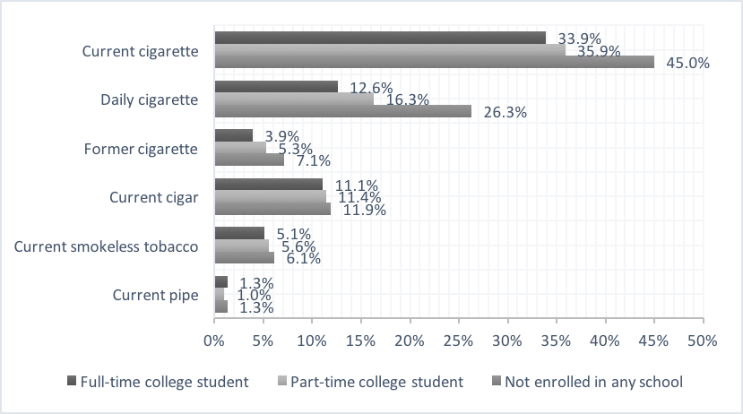 Percentage of College-Aged Students Smoking Habits shown on a bar graph under different categories: (1) Full-time college student, (2) Part-time college student, (3) Not enrolled in any school