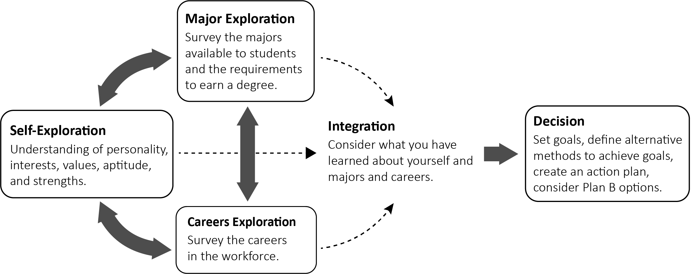 Graphic about the career exploration process consisting of Career Exploration, Self-Exploration, Major Exploration and integrating those to make a decision