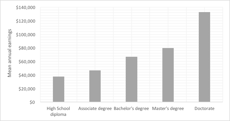 chart depicting growth of Earning Potential with higher degrees
