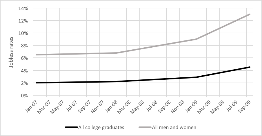 Bar graph depicting the Jobless Rates for All college graduates and All men and women from January 2007 till September 2009