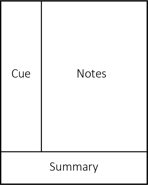 Visual representation of the Cornell method with Cues on the left hand margin, notes on the right and summary at the bottom