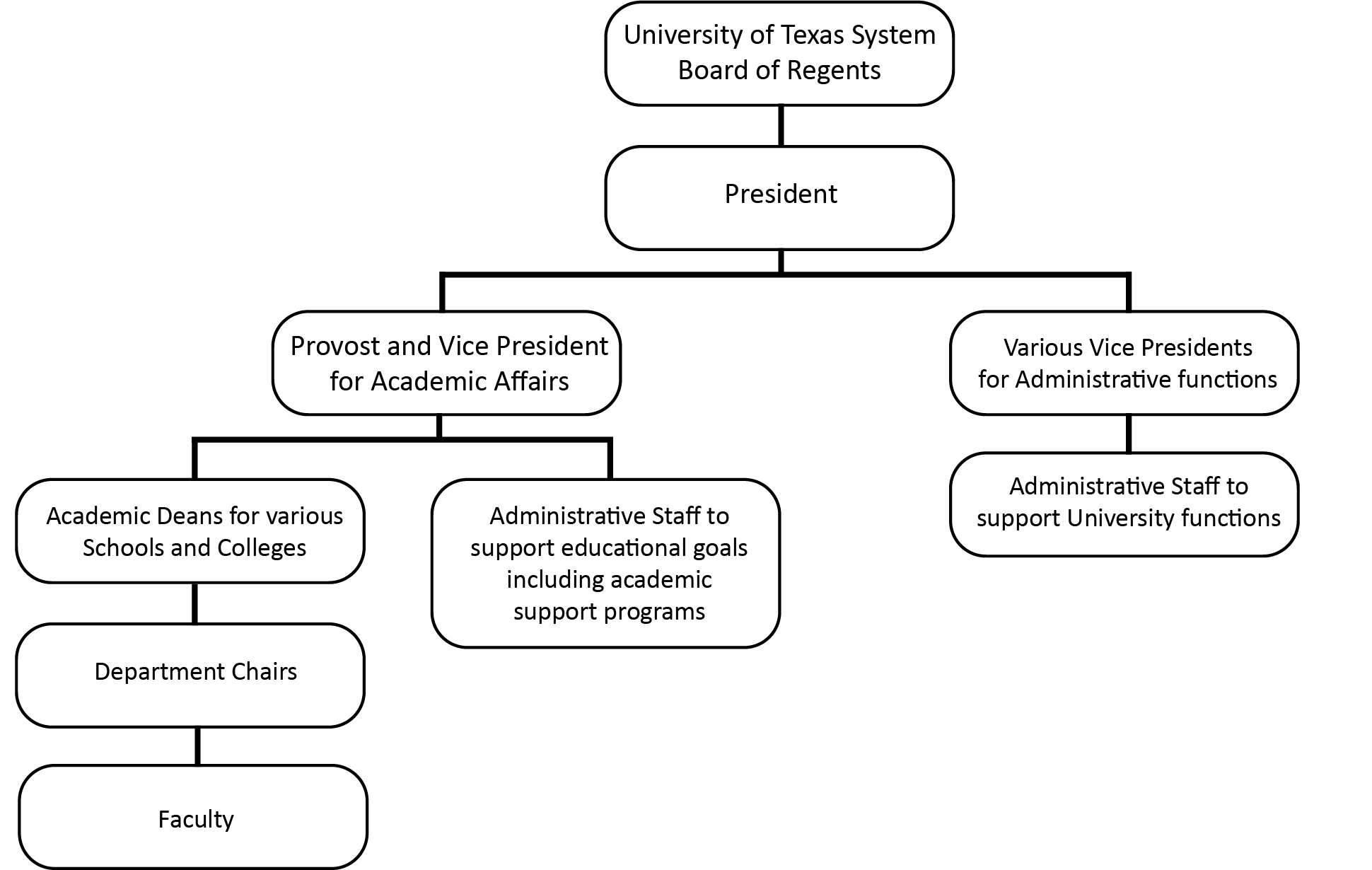 Chart of UT Arlington's General Organizational Structure