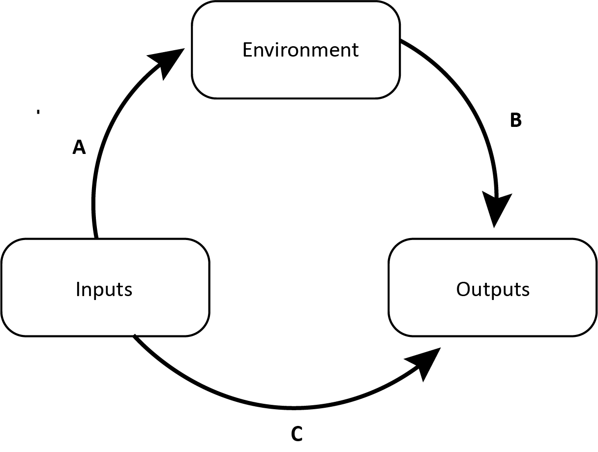Alexander Astin's Input-Environment-Output model underscores the need to have an understanding of student qualities and characteristics upon their entry into an educational institution, the nature of the educational environments with which they come into contact, and their qualities and characteristics as they exit the institution in order to be able to fully evaluate its effectiveness