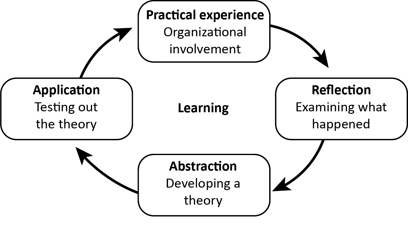 Diagram of Kolb's Cycle of Experiential Learning which demonstrates that effective learning is seen when a person progresses through a cycle of four stages: of (1) having a concrete experience followed by (2) observation of and reflection on that experience which leads to (3) the formation of abstract concepts (analysis) and generalizations (conclusions) which are then (4) used to test hypothesis in future situations, resulting in new experiences.