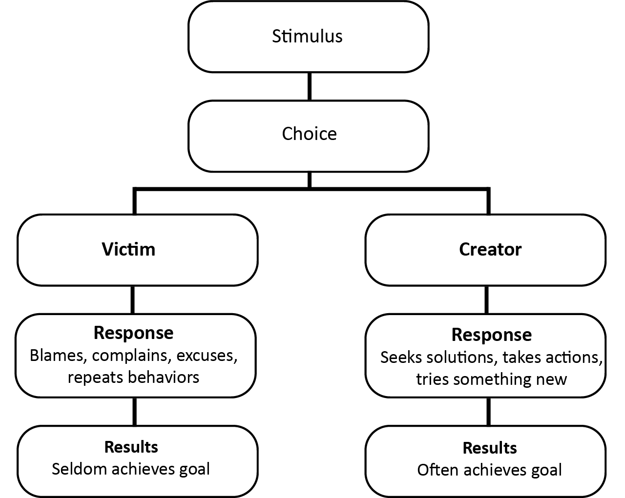 Chart of Differing Responses of Victims and Creators. The victim blames, complains, and seldom achieves goal while creators seek solutions, take action, tries new things and achieves their goal.