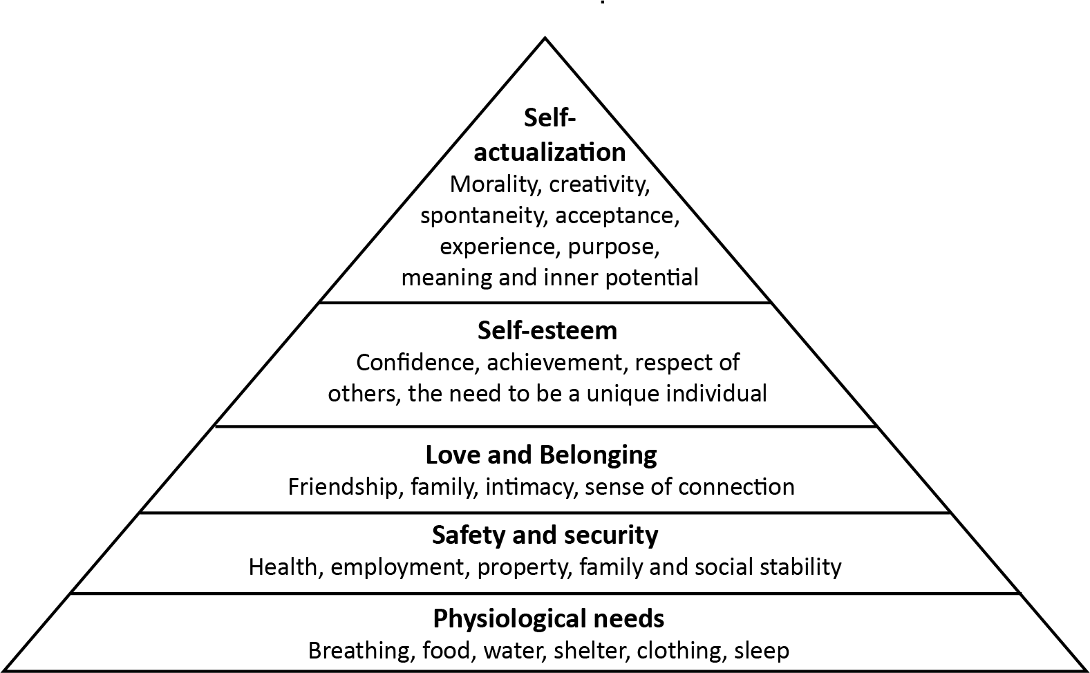 Diagram of Maslow's Hierarchy of Needs which is a pyramid with the following terms starting from the base - Physiological needs, safety and security, love and belonging, self-esteem, self-actualization.