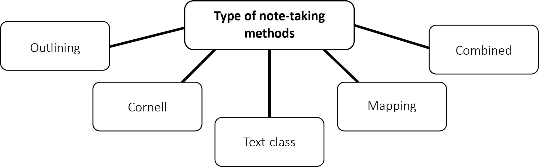 Visual representation of Note-taking methods : (1) Outlining, (2) Cornell, (3) Text-Class, (4) Mapping and (5) Combined