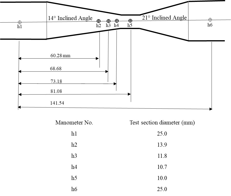 Diagram of est sections, manometer positions, and diameters of the duct along the test section of Armfield F1-15 Bernoulli's apparatus. At Manometer No. h1 - the test section diameter is 25.0 (mm). At Manometer No. h2 - the test section diameter is 13.9 (mm). At Manometer No. h3 - the test section diameter is 11.8 (mm). At Manometer No. h4 - the test section diameter is 10.7 (mm). At Manometer No. h5 - the test section diameter is 10.0 (mm). At Manometer No. h6 - the test section diameter is 25.0 (mm).