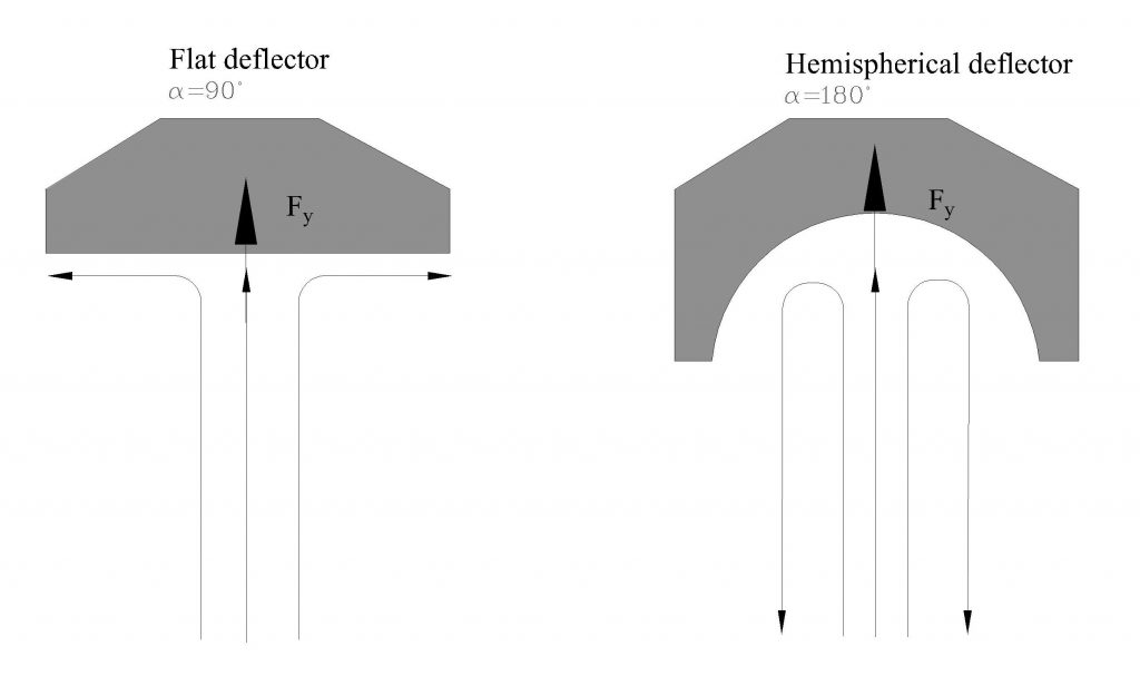 Examples of flow deflection angles for flat and hemispherical deflectors. The first image shows a 90 degree flow deflection for a flat deflector and the second image shows a 180 degree flow deflection for a hemispherical deflector.